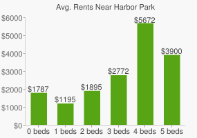 Graph of average rent prices for Harbor Park