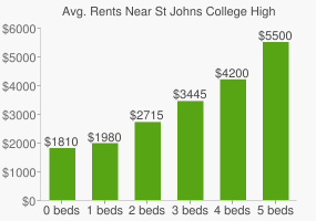 Graph of average rent prices for St Johns College High School