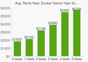 Graph of average rent prices for Dunbar Senior High School