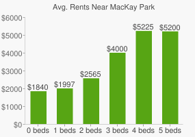 Graph of average rent prices for MacKay Park