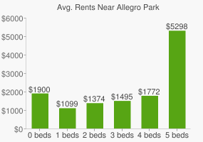 Graph of average rent prices for Allegro Park