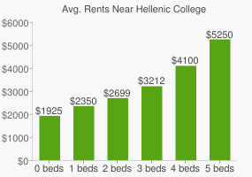 Graph of average rent prices for Hellenic College