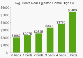 Graph of average rent prices for Egleston Comm High School