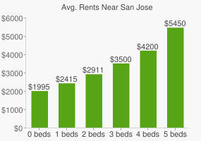 Graph of average rent prices for San Jose