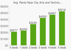 Graph of average rent prices for City Arts and Technical High School