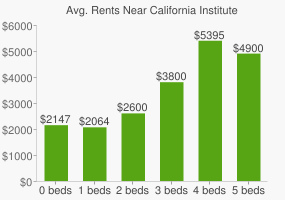 Graph of average rent prices for California Institute of Technology