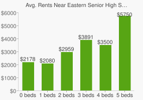 Graph of average rent prices for Eastern Senior High School