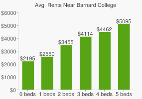 Graph of average rent prices for Barnard College