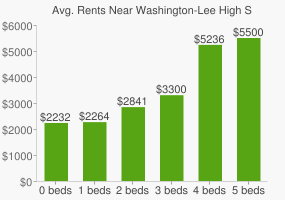 Graph of average rent prices for Washington-Lee High School