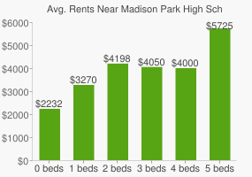 Graph of average rent prices for Madison Park High School