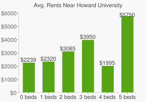 Graph of average rent prices for Howard University