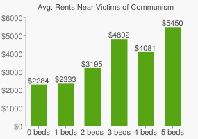 Graph of average rent prices for Victims of Communism Memorial