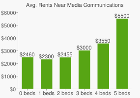 Graph of average rent prices for Media Communications Technology High School