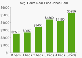 Graph of average rent prices for Enos Jones Park