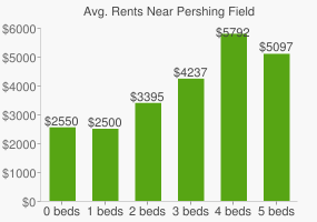 Graph of average rent prices for Pershing Field
