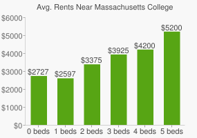 Graph of average rent prices for Massachusetts College of Art and Design