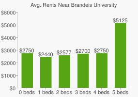 Graph of average rent prices for Brandeis University