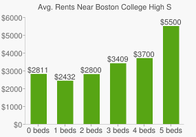 Graph of average rent prices for Boston College High School