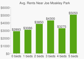 Graph of average rent prices for Joe Moakley Park