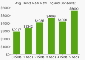Graph of average rent prices for New England Conservatory of Music
