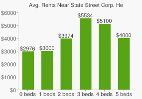 Graph of average rent prices for State Street Corp. Headquarters
