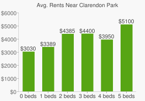 Graph of average rent prices for Clarendon Park