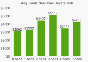 Graph of average rent prices for Paul Revere Mall