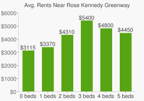Graph of average rent prices for Rose Kennedy Greenway