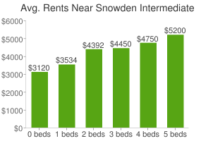 Graph of average rent prices for Snowden Intermediate