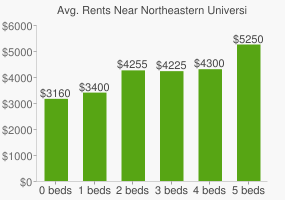 Graph of average rent prices for Northeastern University