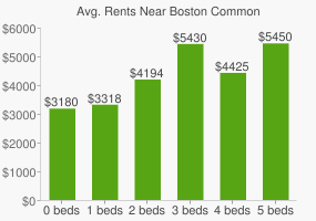 Graph of average rent prices for Boston Common