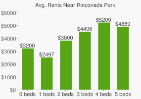 Graph of average rent prices for Rinconada Park