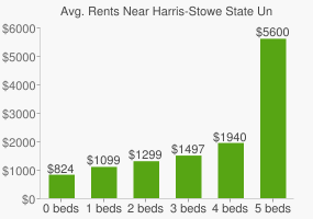 Graph of average rent prices for Harris-Stowe State University