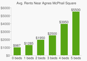Graph of average rent prices for Agnes McPhail Square