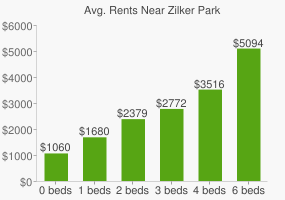 Graph of average rent prices for Zilker Park