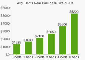 Graph of average rent prices for Parc de la Cité-du-Havre