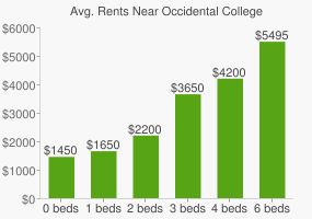 Graph of average rent prices for Occidental College