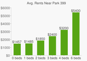 Graph of average rent prices for Park 399