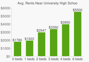 Graph of average rent prices for University High School