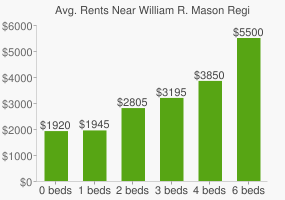 Graph of average rent prices for William R. Mason Regional Park