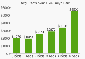 Graph of average rent prices for GlenCarlyn Park