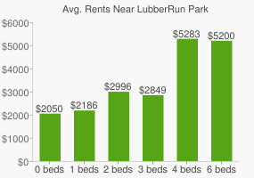 Graph of average rent prices for LubberRun Park