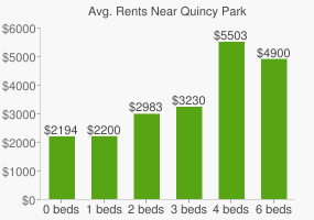 Graph of average rent prices for Quincy Park