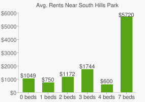 Graph of average rent prices for South Hills Park