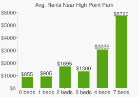 Graph of average rent prices for High Point Park