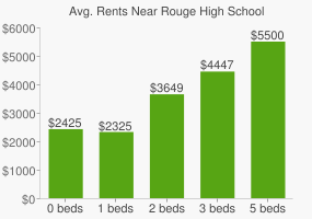 Graph of average rent prices for Rouge High School