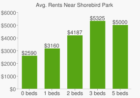 Graph of average rent prices for Shorebird Park