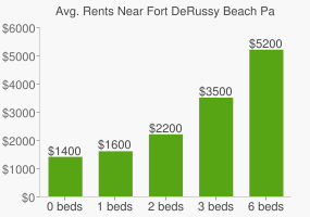 Graph of average rent prices for Fort DeRussy Beach Park