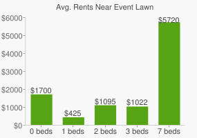 Graph of average rent prices for Event Lawn