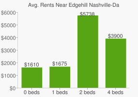 Graph of average rent prices for Edgehill Nashville-Davidson